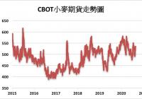 预期出口可望提振CBOT小麦上涨1.2%