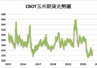 作物良率下滑CBOT农产品全面上涨